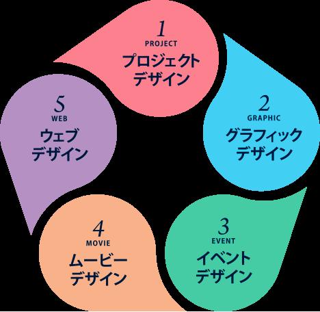 """東京デザインルームにしかできない""""5つのデザイン"""""""